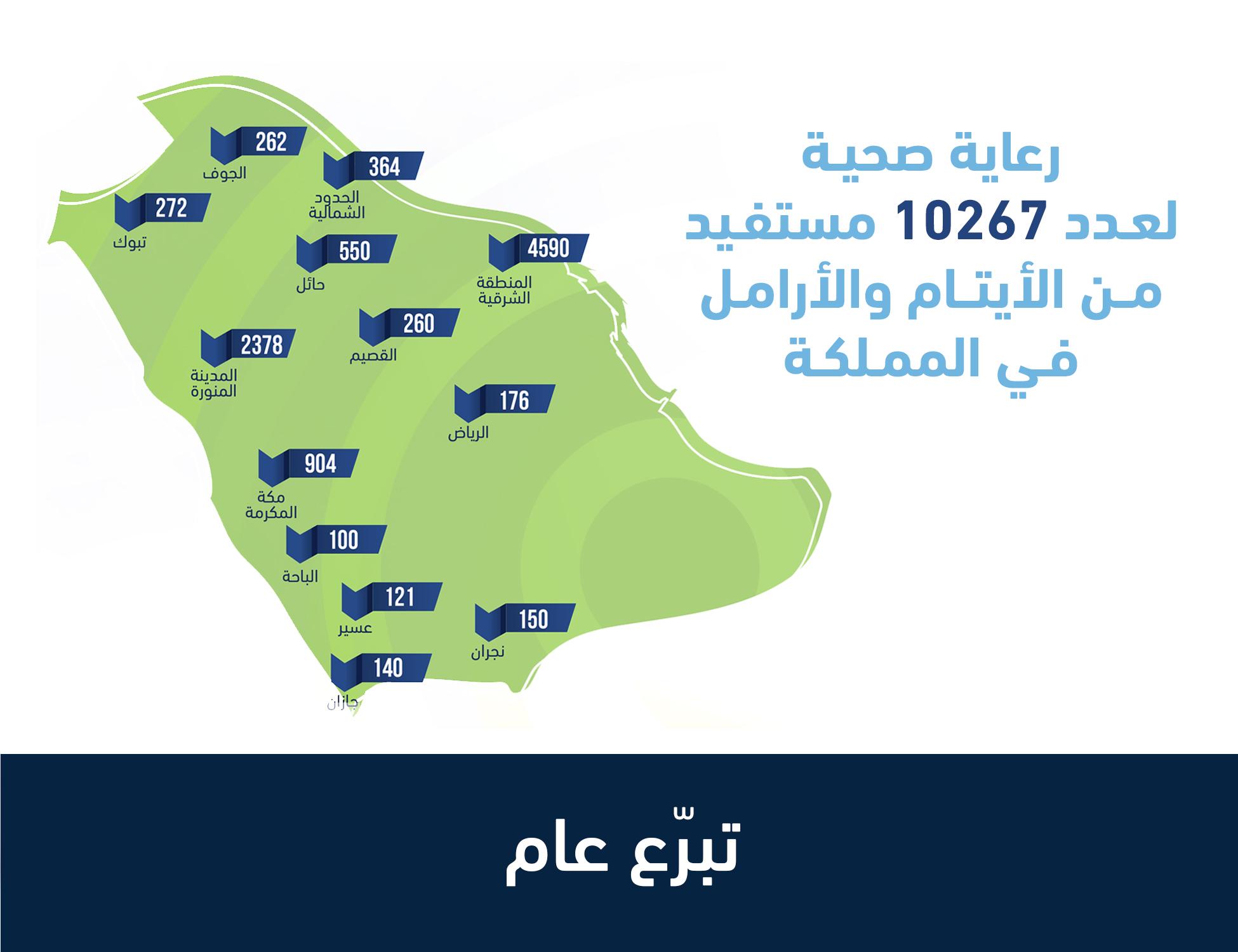 التبرع للرعاية الصحية للأيتام والأرامل في المملكة